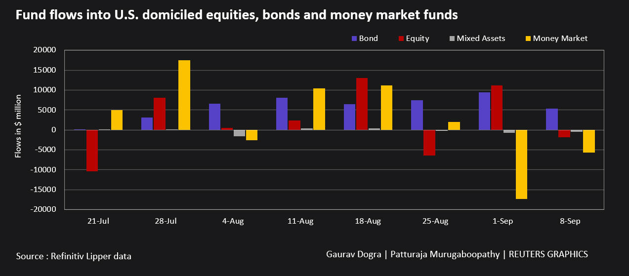 Fund flows into U.S. equities bonds and money market