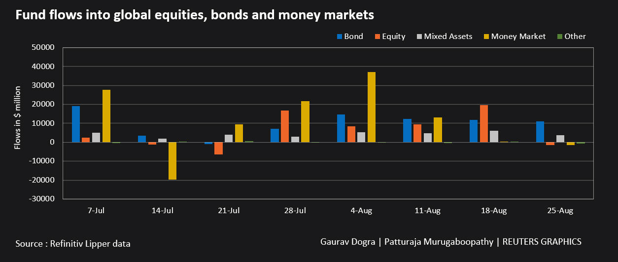 Fund flows into global equities bonds and money markets