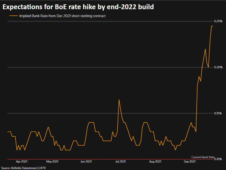 Expectations for BoE rate hike by end-2022 build