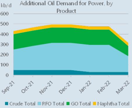 Nouvelle demande de pétrole pour l'électricité