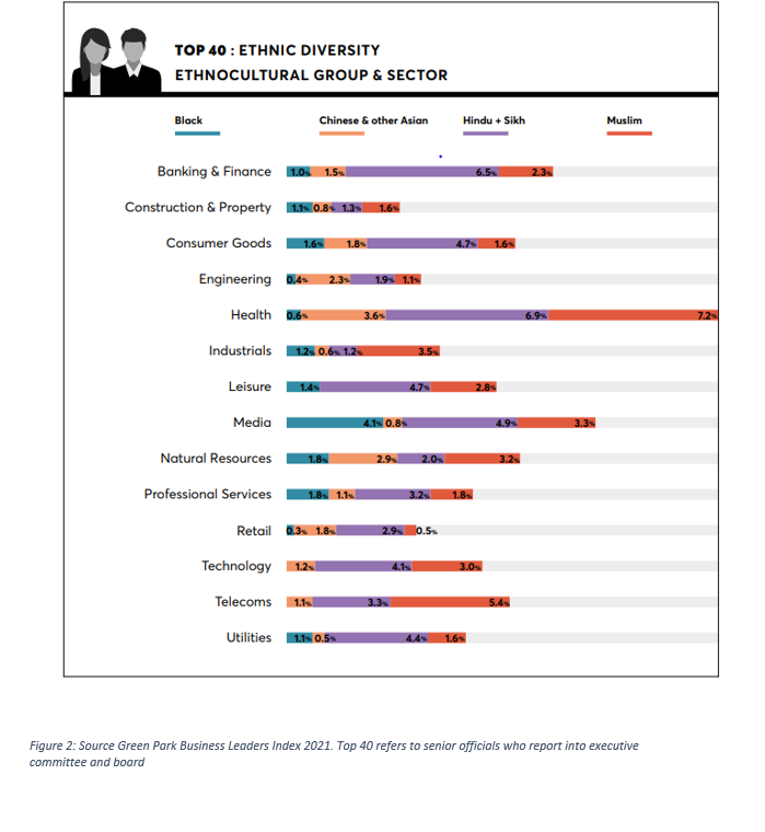 Green Park Business Leaders Index 2021 Graphic 2