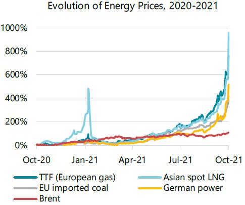 Evolution of energy prices