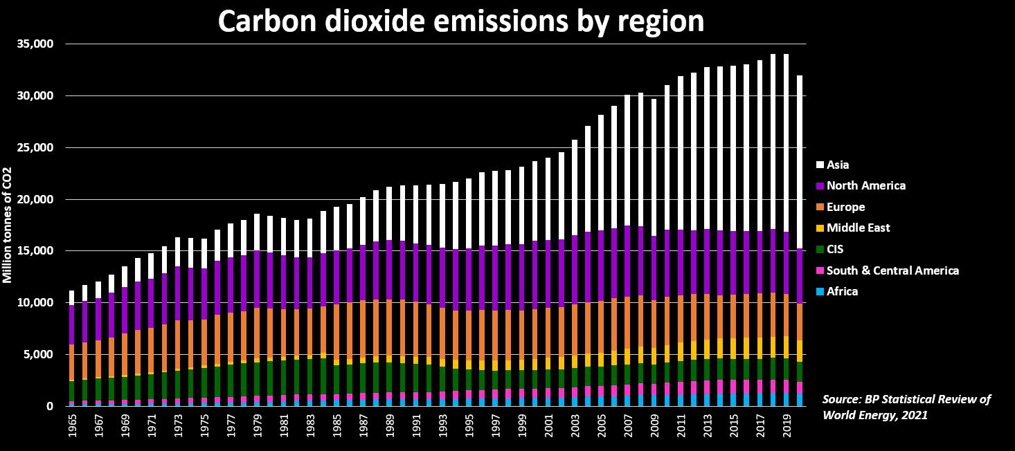 Carbon dioxide emissions by region