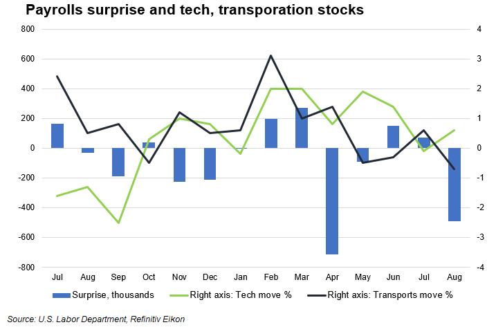 Payrolls tech and transports