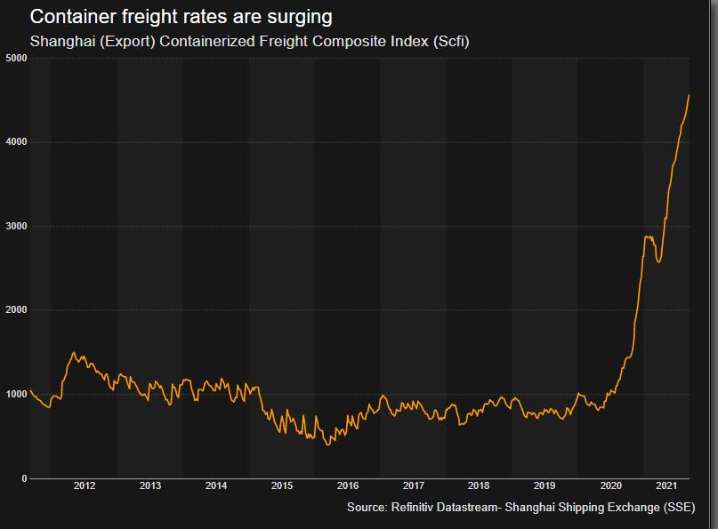 Shanghai (Export) Containerized Freight Composite Index (Scfi)