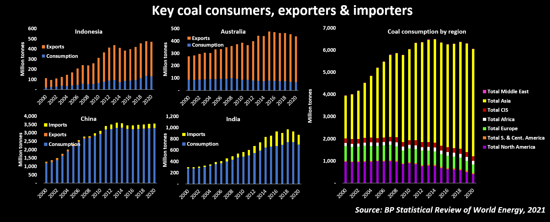 Key coal consumers, exporters and importers