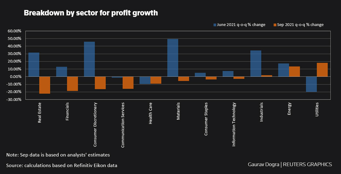 Breakdown by industry for profit growth