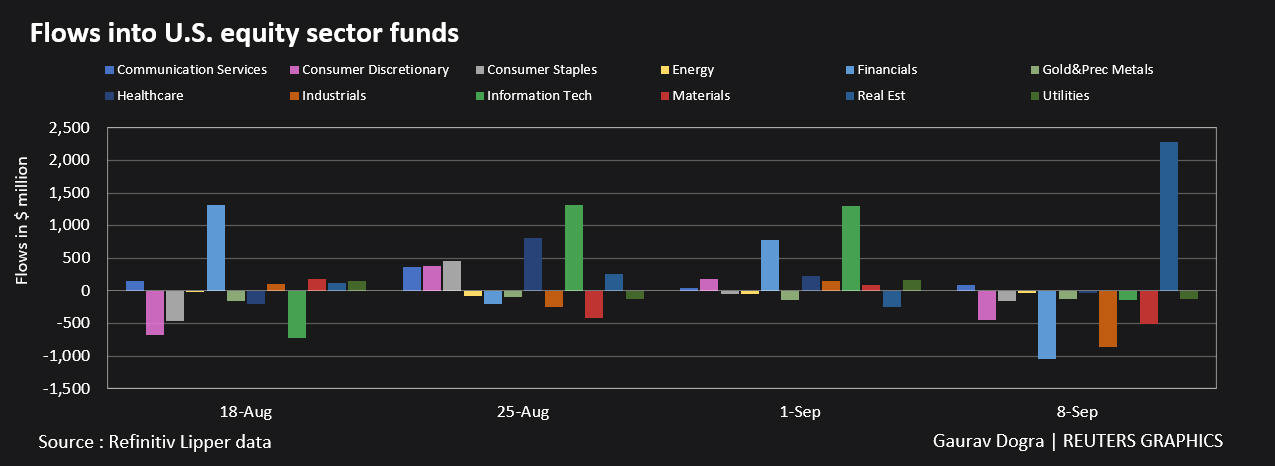 Flows into US equity sector funds