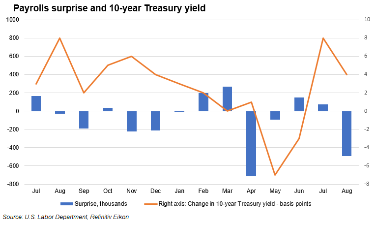 Payrolls surprise and Treasury yields