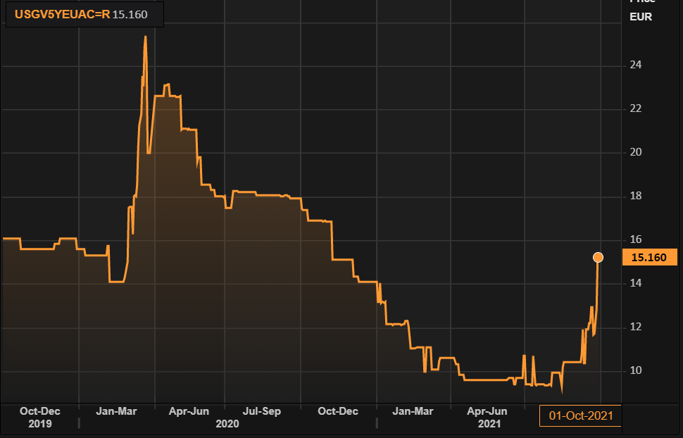 Prices of credit default swaps are near one-year highs as the debt ceiling deadline approaches.