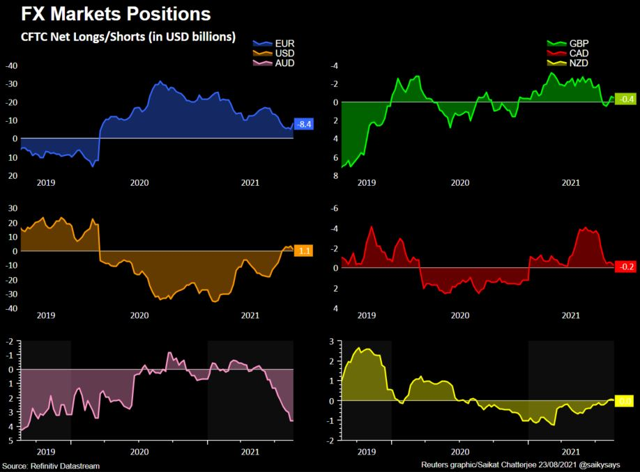 FX positions