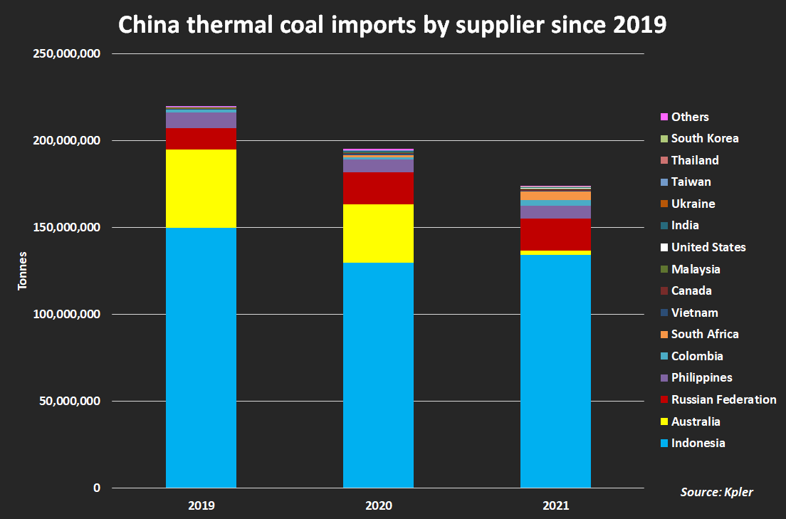 China thermal coal imports by supplier
