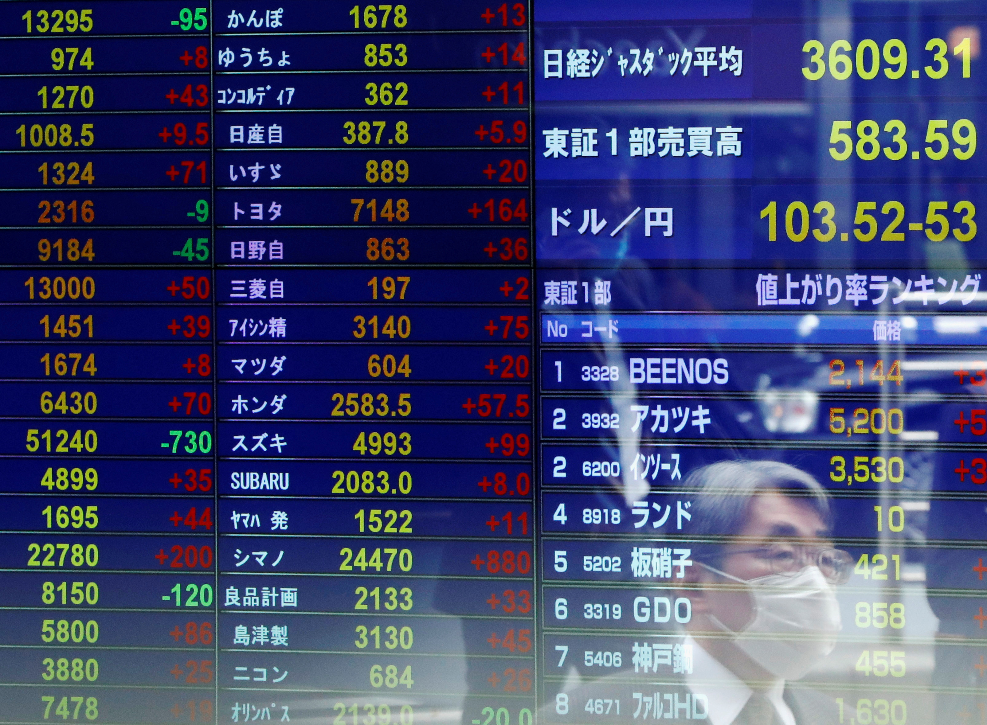 FILE PHOTO: A passersby wearing a protective face mask is reflected on screen displaying the Japanese yen exchange rate against the U.S. dollar and stock prices at a brokerage, amid the coronavirus disease (COVID-19) outbreak, in Tokyo, Japan November 6, 2020. REUTERS/Issei Kato/File Photo