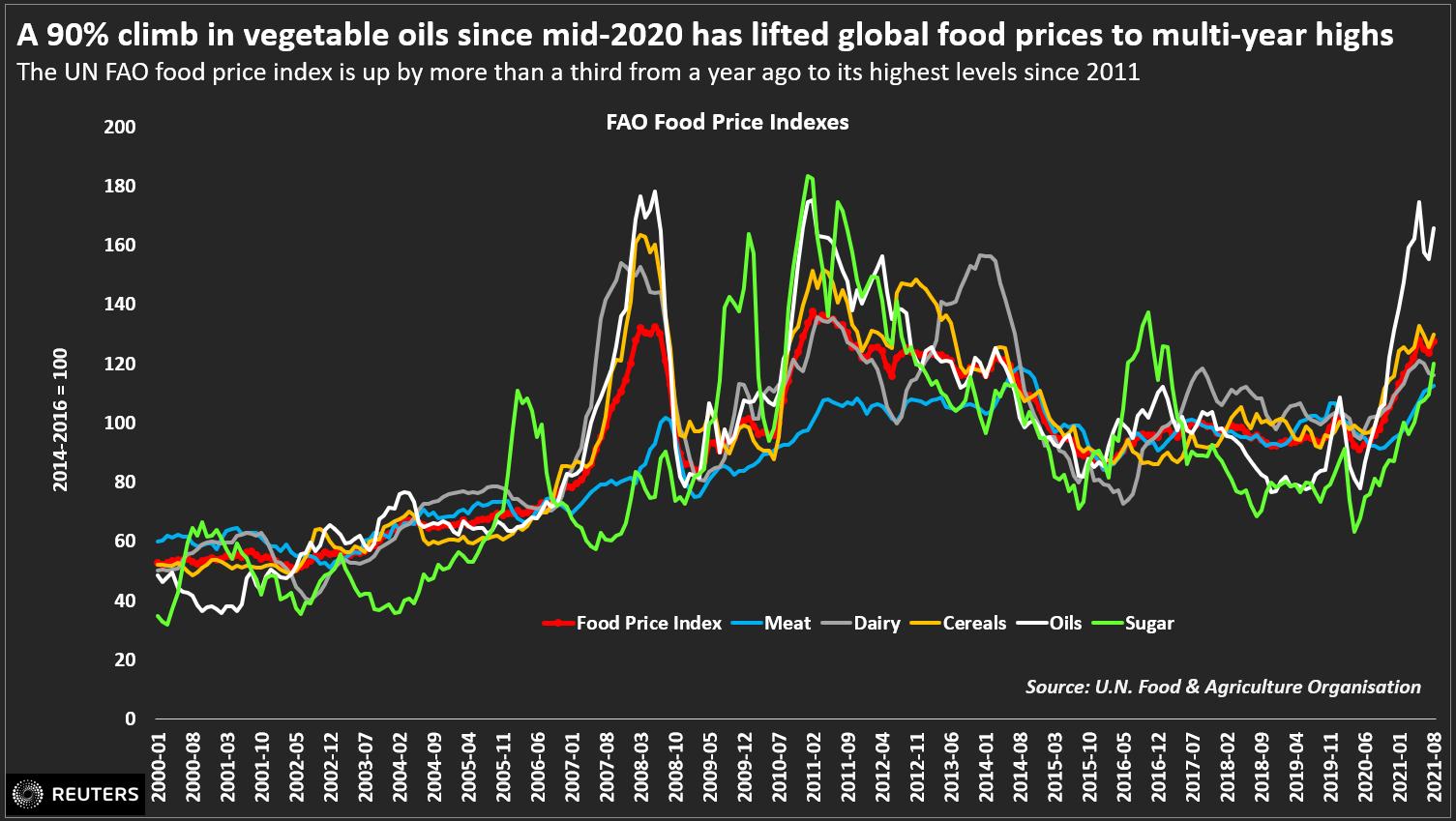 El aumento del 80% en los aceites vegetales desde mediados de 2020 ha llevado los precios mundiales de los alimentos a máximos de varios años