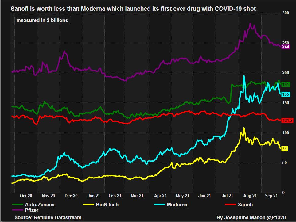 Moderna's market capitalization overtakes Sanofi