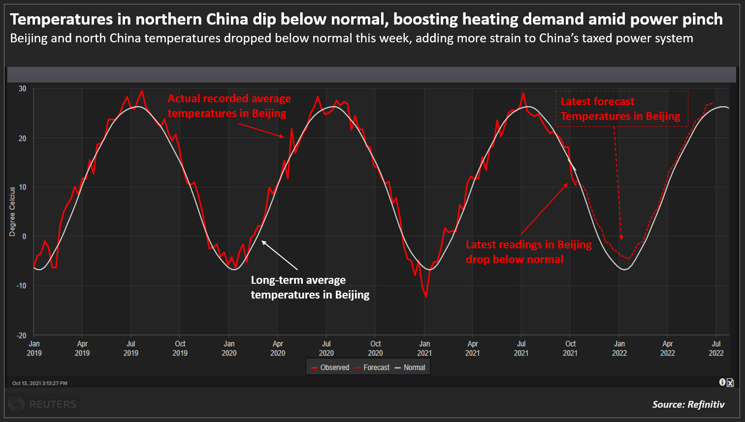 Temperatures in northern China dip below normal, boosting heating demand amid power pinch