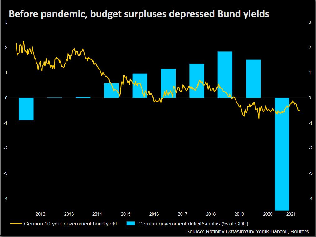 German budget surplus/deficit and Bund yield