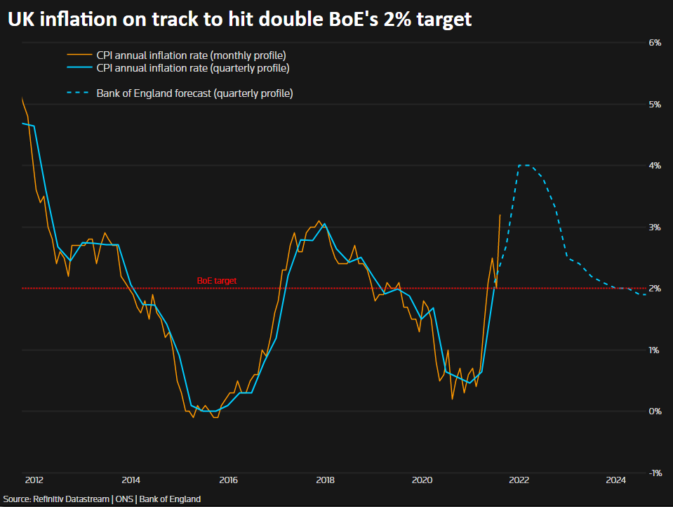 UK inflation on track to hit double BoE's 2% target