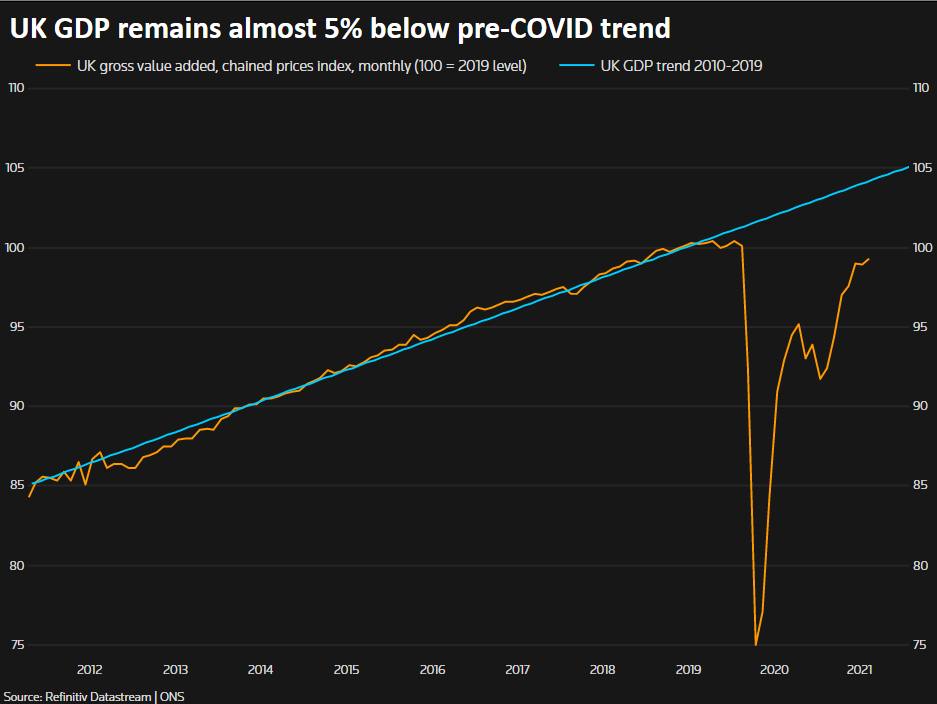UK GDP remains almost 5% below pre-COVID trend