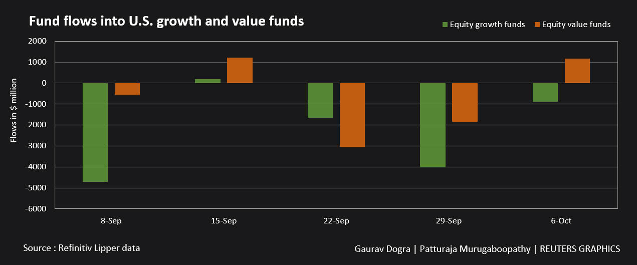 Funds flowing to US growth and value funds