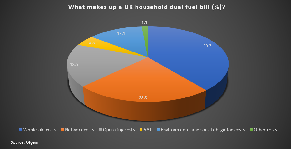 What makes up a UK household dual fuel bill?
