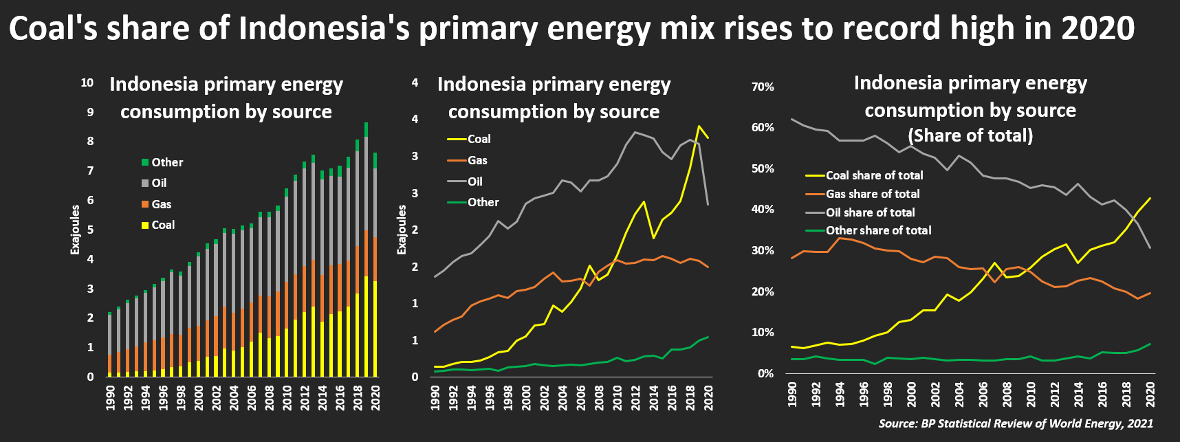 Coal's share of Indonesia's primary energy mix