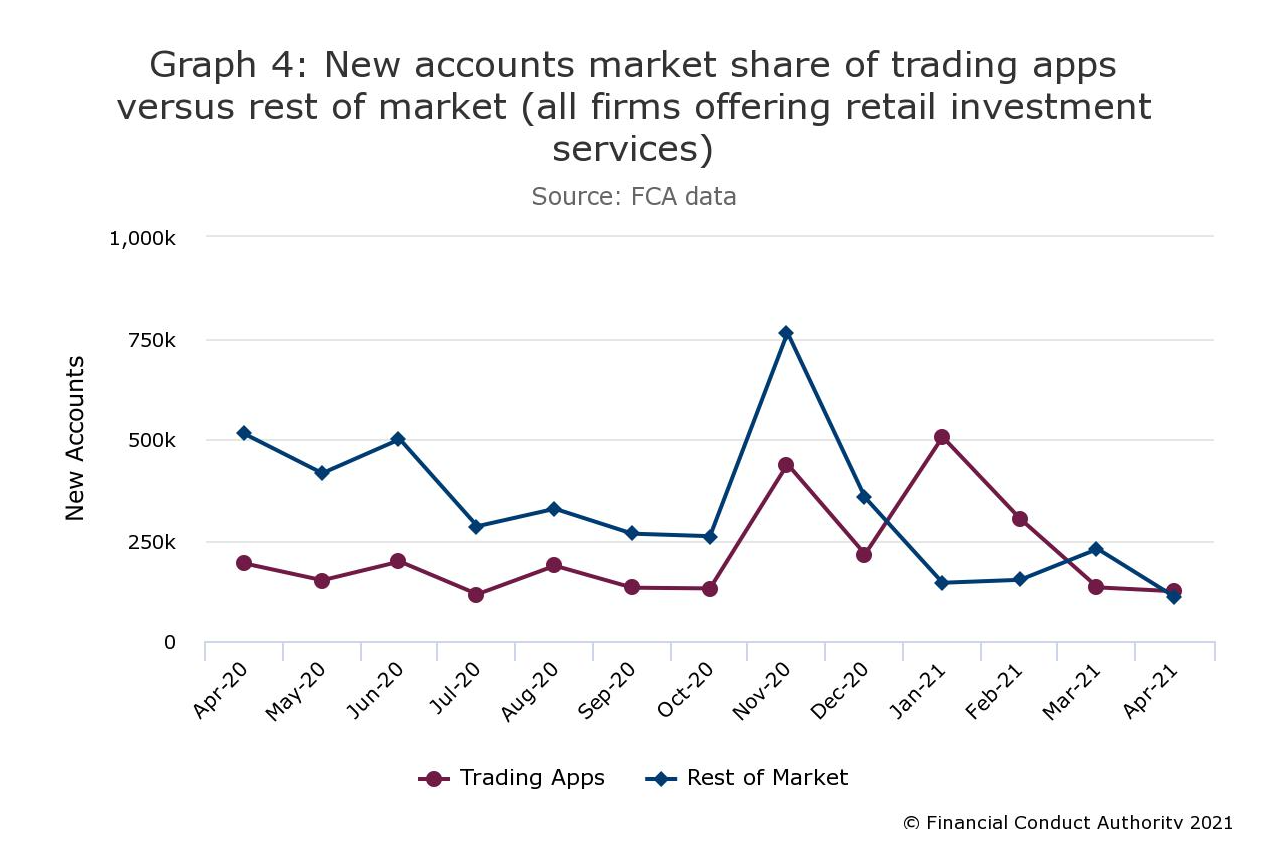 FCA graphic on rise in online accounts