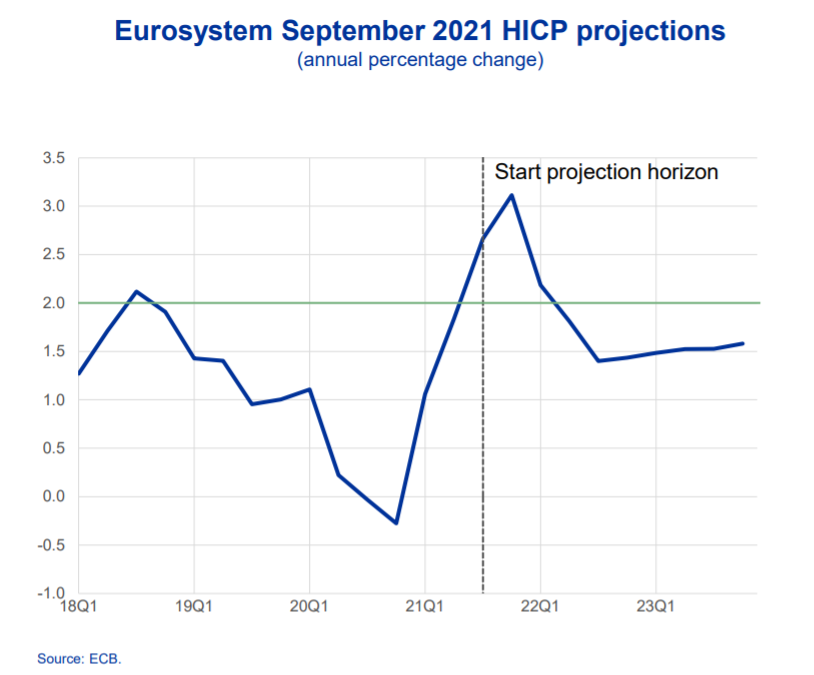 HICP inflation in the euro zone