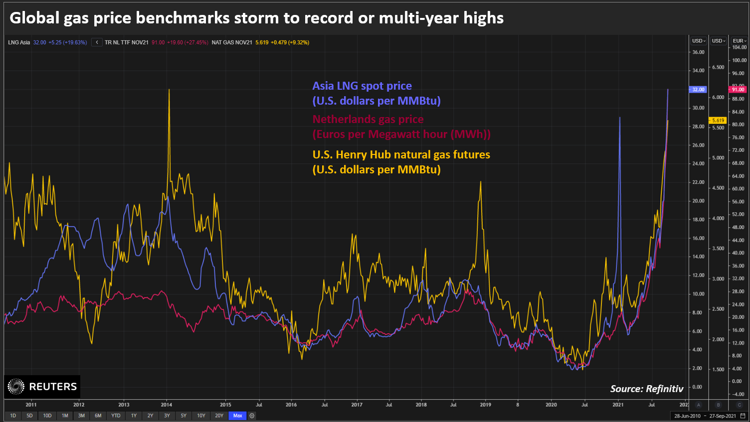 Global gas price benchmarks storm to record or multi-year highs