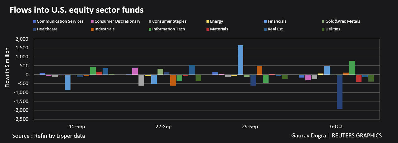 Flows in US Equity Sector Funds
