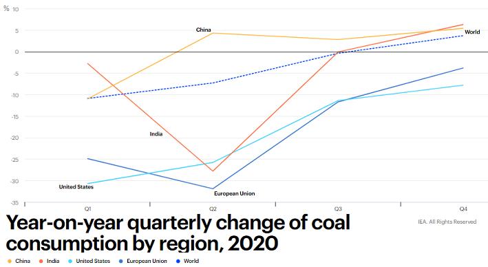 IEA coal consumption