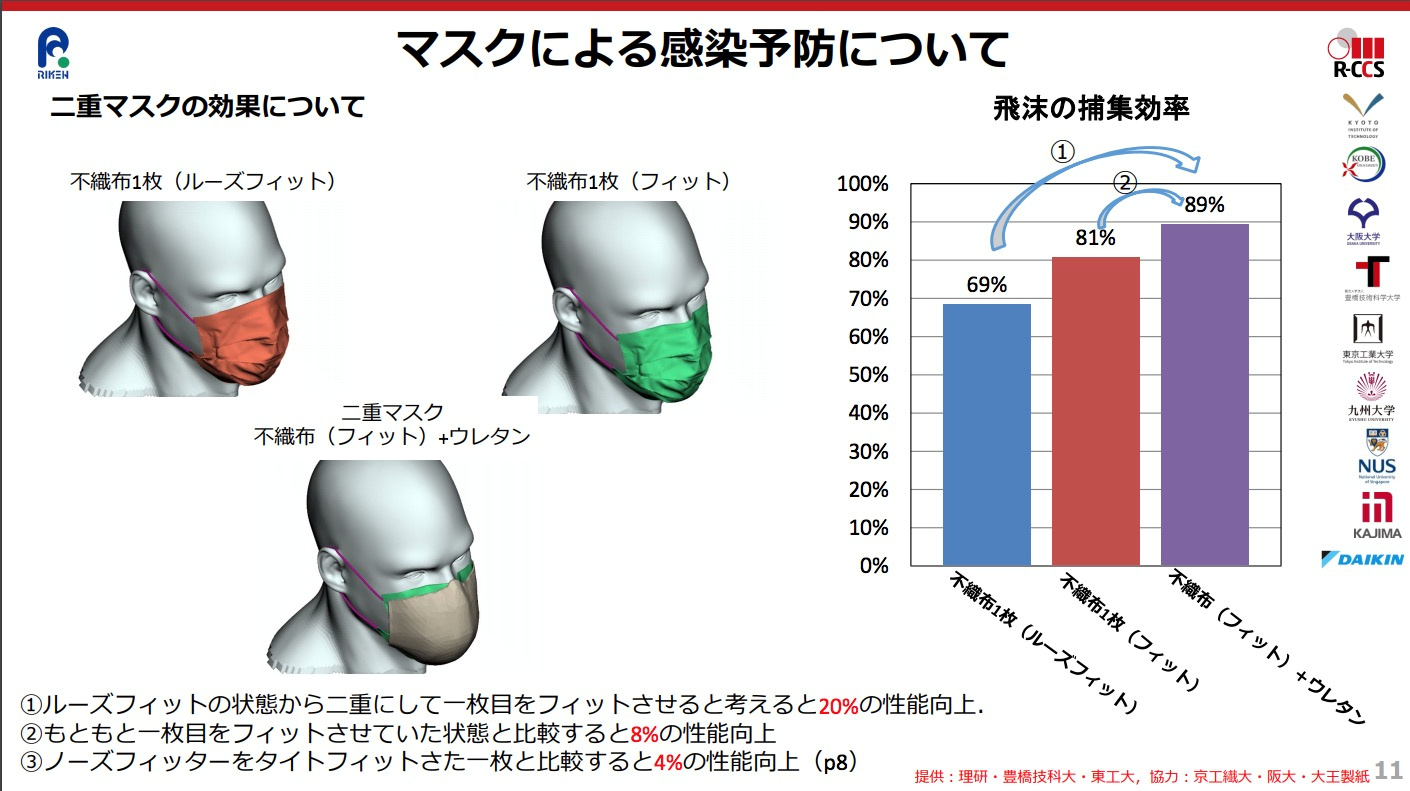 A computer simulation by Japanese scientists at research giant Riken and Kobe University, illustrates the effectiveness of different mask combinations worn to curb the spread of droplets during the coronavirus (COVID-19) outbreak, in this presentation slide supplied by the Riken Center for Computational Sciences on March 5, 2021. Red is a loosely fitted non-woven mask. Green is a fitted non-woven mask. Green and brown are a non-woven mask with a polyurethane one on top. The bar graph illustrates the