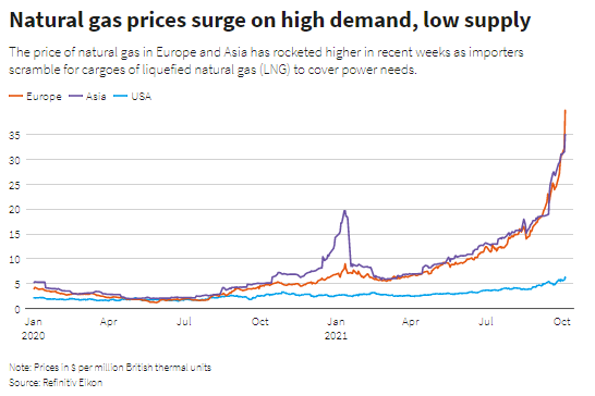 The price of natural gas in Europe and Asia has rocketed higher in recent weeks as importers scramble for cargoes of liquefied natural gas (LNG) to cover power needs.