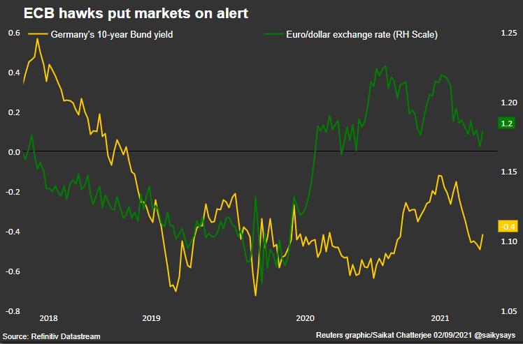 ECB hawks put markets on alert