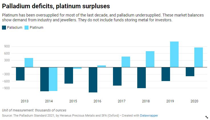 Platinum has been in surplus for most of the last decade and palladium has been under-supplied.  These market balances reflect the demand from industry and jewelers.  They do not include funds that store metal for investors.