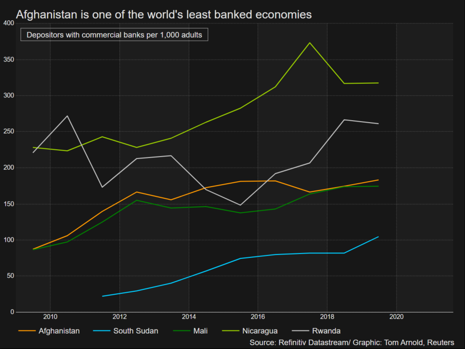 Afghanistan is one of the world's least banked economies