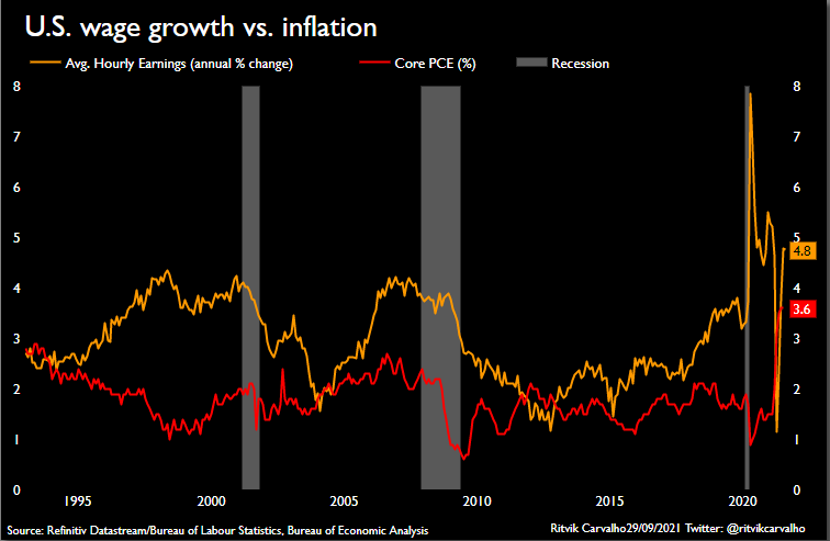 American wages and inflation