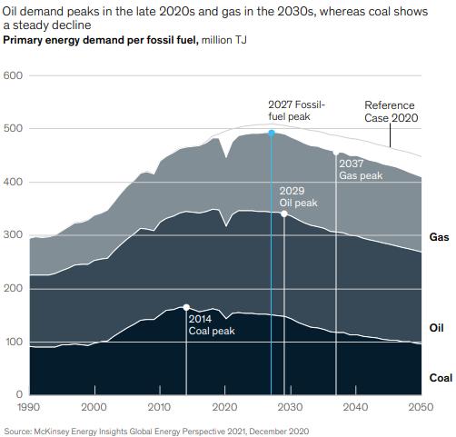 Pico de combustibles fósiles en McKinsey