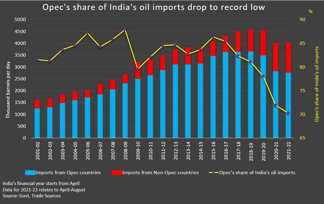 Importaciones de petróleo de India La participación de la OPEP en las importaciones de petróleo de Indaia cae a un mínimo histórico