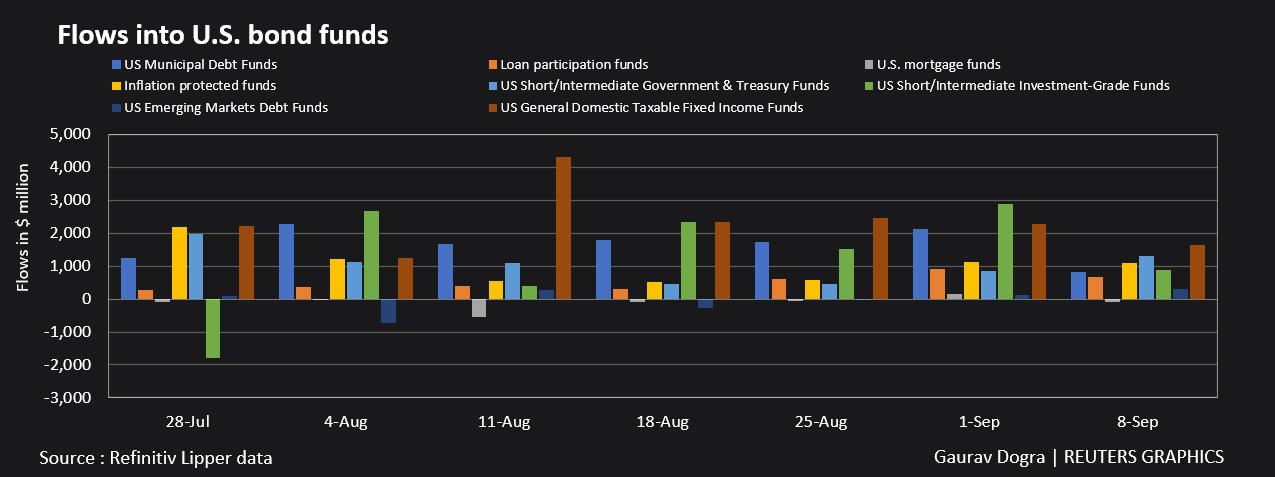 Flows into US bond funds