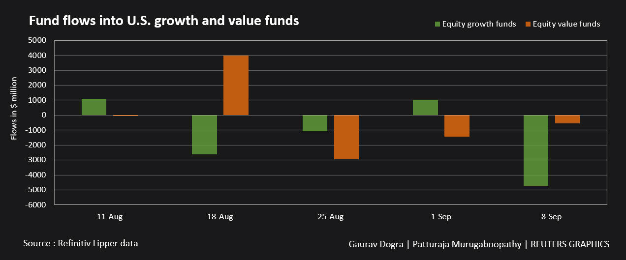 Fund flows into U.S. growth and value funds