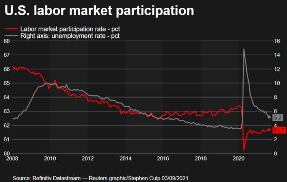 Labor market participation rate