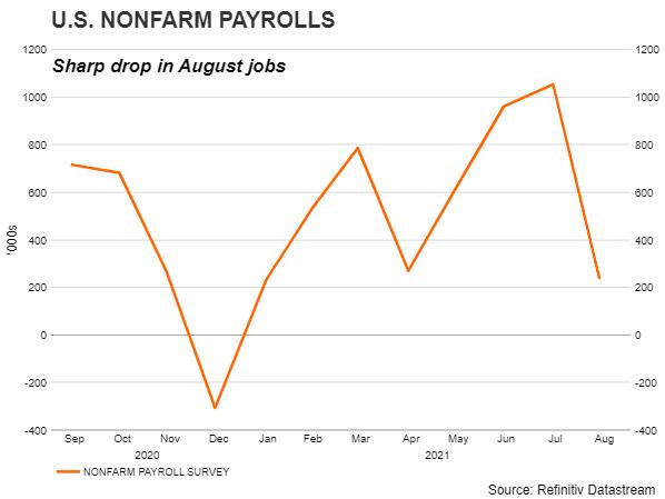 August jobs