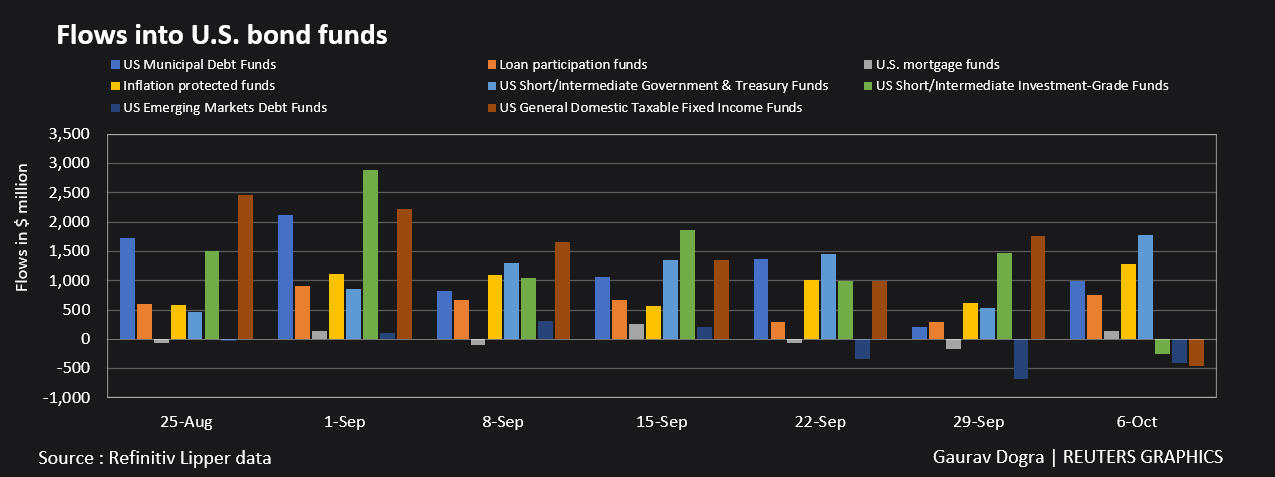 Flows in US bond funds