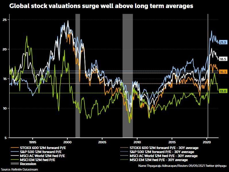 stocks valuations