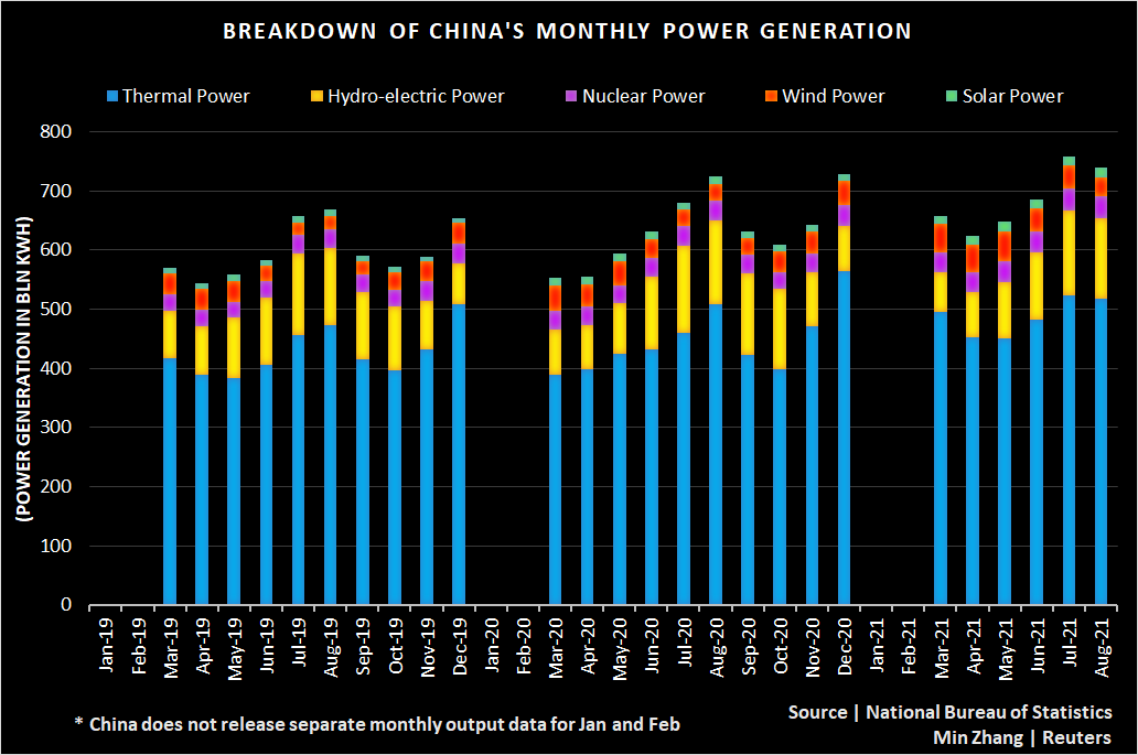 China power generation by month since 2019