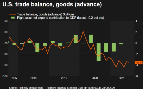 торговый баланс