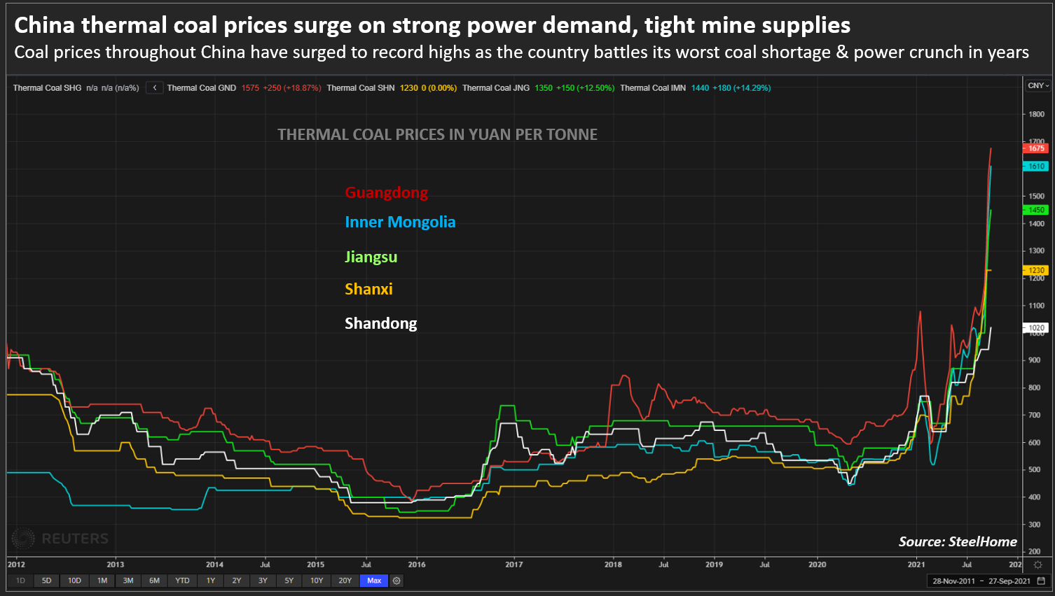 China Thermal Coal Prices Rise Due To Strong Demand For Electricity And Squeezed Mining Supply