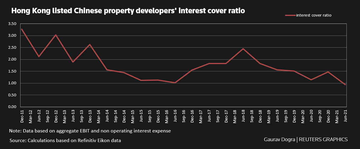 Hong Kong listed Chinese property developers' interest cover ratio