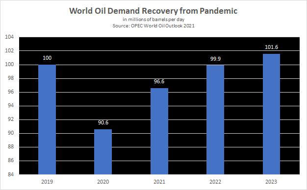 OPEC World Oil Outlook 2021